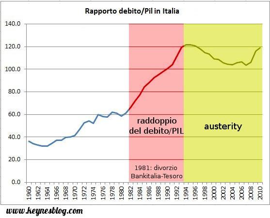 Le vere cause del debito pubblico italiano for Composizione del parlamento italiano oggi
