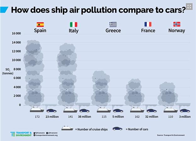 In Europa 203 navi da crociera inquinano 20 volte più di tutte le auto
